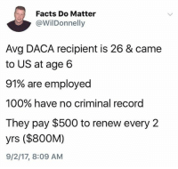Anaconda, Facts, and Record: Facts Do Matter  @WilDonnelly  Avg DACA recipient is 26 & came  to US at age 6  91% are employed  100% have no criminal record  They pay $500 to renew every 2  yrs ($800M)  9/2/17, 8:09 AM (S)