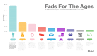 <p>Fads for the ages.</p>: Fads For The Ages  A select chronology of fads that have taken America by storm  2  TROLL DOLLS  BEANIE BABIES  TAMAGOTCHI  CROCS  LIVESTRONG BRACELETS  POGS  SLAP BRACELETS  HYPERCOLORT-SHIRTS  SILLY BANDZ  963-2000  993  2002-  2004-  991-1995  989-1992  991-1993  2008-  The luck-bringing.  friendly-faced dolls  have lasted nearly a  half-century and  peaked at t  ent points, making  them a surprisingly  successful fad  The cheap, fun  slap-on bracelets  were ultimately just  another accessory  and disappeared after  Beanie Babies put  a modern spin on  the stuffed animal  The portable,  egg-shaped electronic  pets live on but don't  have near the appeal  of the latest interactive  apps and virtual games.  colorful, accessoriz-  able rubber shoes  remain widely popular  but have plummeted  Non-cause-oriented  copycats have diluted  the symbolism of  these colorful bands  that raise money and  awareness for good  causes like cancer  The poker-like chips  fell from stardom  after a school barn  for being a form  of gambling  The cool  heat-activated  color-changing  t-shirts lost novelty  when people realized  they only lasted  15-20 washes and  Collectable and  colorful, these shaped  rubber bands are the  fad du jour  filling and  hree differ wh bean f  unique identities, but  the brand has strug-  gled to compete with  the booming virtual  gaming market.  Plaid  their $6bn valuation  in Oct. 2007  being dangerous. <p>Fads for the ages.</p>