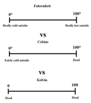 Cold, Fahrenheit, and Guide: Fahrenheit  100°  0°  Really cold outside  Really hot outside  VS  Celsius  100°  Dead  Fairly cold outside  VS  Kelvin  100  0  Dead  Dead Temperature guide for dummies