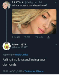 Iphone, Twitter, and Faith: FAITH @faith_crist 2d  What's worse than a heartbreak?  Falcon13377  @Falcon13377  Replying to @faith_crist  Falling into lava and losing your  diamonds  22:17 05/01/2019 Twitter for iPhone now thats pain bro 😔😔