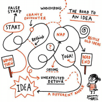 🚗 comics: FALSENDNG THE ROAD TO  WANDERING, THE RoAD To  START  CHANCE  ENCOUNTER  AN IDEA  START  NAP  RECYCLE  OLD IDEAS  Rethink  7  WRON9  TURN  YoGA! DEAD  END  CRYING  UNEXPECTED  DETOVR  IDEA  A DIFFERENT  CRRELL 🚗 comics