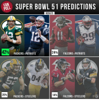Results are in! You predicted @packers vs. @Patriots for SB51.: FAN  SUPER BOWL 51 PREDICTIONS  POLL  RESULTS  PATEPTS  42%  24%  FALCONSVs PATRIOTS  PACKER SVSPATRIOTS  20%  14%  FALCONSWSSTEELERS  PACKERS VSSTEELERS  NFL Results are in! You predicted @packers vs. @Patriots for SB51.