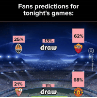 Memes, Games, and 🤖: Fans predictions for  tonight's games:  62%  25%  13%  draw  IAXTAP  ROMA  1927  68%  21%  41%  He  draw Accurate ?🤔