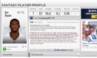 """It's the attention to detail...: FANTASY PLAYER PROFILE  BYE WEEK  RANK OWNED  CHANGE  WK 6PTS  WK 7 PTS  Dez  WR#88  7 83 96.8 -0.2 0.00  Bryant  vs.:#vs opposing WR-FPA  News  1/88  Published: Wed, Oct 19 at 11:26am by Rotowire.com  Showing improved mobility  Head coach Jason Garrett noted Wednesday that Bryant (knee) is  """"moving around better and better,"""" Kate Hairopoulos of the Dallas  Morning News reports.  Analysis: Bryant was unable to catch, though, following afaux  n the kitchen According to Jane Slater of NFL  Network Bryant ha  bandages on the middle and index fingers of his right hand due cuts  ade while slicing carrots for sou  CTarence Star-Telegram that the issue is minor,  and with a Week 7 bye on tap, the wide receiver will continue to  rehab his right knee with an aim for active status the next weekend  against the Eagles  F  Owner: Green Bastards  ACTIVE  More news and analysis available at  NFL C2M/FANTASY  Fantasy Polmts  2016 Fantasy Stats  NFL.  EXPERTANALYSIS  It's unlikely  Sunday  7 at 5:23pm It's the attention to detail..."""