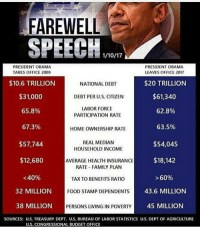 "Budget, Food Stamps, and Health Insurance: FAREWELL  SPEECH  PRESIDENT OBAMA  PRESIDENT OBAMA  LEAVES OFFICE 2017  TAKES OFFICE 2009  $10.6 TRILLION  $20 TRILLION  NATIONAL DEBT  $61,340  $31,000  DEBT PER U.S. CITIZEN  LABOR FORCE  65.8%  62.8%  PARTICIPATION RATE  67.3%  63.5%  HOMEOWNERSHIP RATE  REAL MEDIAN  $54,045  $57,744  HOUSEHOLD INCOME  $18,142  $12,680  AVERAGE HEALTH INSURANCE  RATE FAMILY PLAN  <40%  60%  TAX TO BENEFITS RATIO  32 MILLION  FOOD STAMP DEPENDENTS  43.6 MILLION  38 MILLION  PERSONS LIVING IN POVERTY  45 MILLION  SOURCES: U.S. TREASURY DEPT. U.S. BUREAU OF LABOR STATISTICS U.S. DEPT OF AGRICULTURE  Us. CONGRESSIONAL BUDGET OFFICE Just some fun facts for y'all on how ""great"" B-rock's legacy was... inauguration buildthatwall obamasucks memes liberals libbys democraps liberallogic liberal ccw247 conservative constitution presidenttrump nobama stupidliberals merica america stupiddemocrats donaldtrump trump2016 patriot trump yeeyee presidentdonaldtrump draintheswamp makeamericagreatagain trumptrain maga Add me on Snapchat and get to know me. Don't be a stranger: thetypicallibby Partners: @tomorrowsconservatives 🇺🇸 @too_savage_for_democrats 🐍 @thelastgreatstand 🇺🇸 @always.right 🐘 TURN ON POST NOTIFICATIONS! Make sure to check out our joint Facebook - Right Wing Savages Joint Instagram - @rightwingsavages Joint Twitter - @wethreesavages Follow my backup page: @the_typical_liberal_backup"