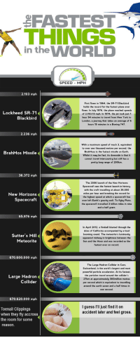 Journey, New York, and Boeing: FASTEST  THINGS  in the WORLD  SPEED MPH  2.193 mph  First flown in 1964, the SR-71 Blackbird  holds the record for the fastest plane ever  flown. In July 1976, the plane reached speeds  of 2,193.13 mph. In 1974, the jet took just 1  hour 54 minutes to travel from New York to  London, a journey that takes an average of 6  hours 15 minutes in a Boeing 747  Lockheed SR-71  Blackbird  2.236 mplh  With a maximum speed of mach 3, equivalent  to over one thousand metres per second, the  BrahMoss is the fastest missile on Earth.  Whilst it may be fast, its downside is that it  cannot travel intercountry but still has a  pretty long range of 290km  BrahMos Missile  36,372 mph  The 2006 launch of the New Horizons  Spacecraft was the fastest launch in history  with the craft travelling at about 36,000  New Horizons  Spacecraft  miles per hour and  breaking the record for  the highest speed at which a spacecraft has  ever left Earth's gravity well. To flyby Pluto  the spacecraft travelled 3 billion miles in nine  and a half years.  65,976 mph  Sutter's Mill  Meteorite  In April 2012, a fireball blasted through the  skies of California accompanied by a loud  booming sound. The meteorite's luminosity  appeared midway in brightness between the  Sun and the Moon and was recorded as the  fastest ever on record.  670,600,000 mph  The Large Hadron Collider in Cern  Switzerland, is the world's largest and most  powerful particle accelerator. At its fastest,  the particles travel around the collider's  27km at approximately 300million metres  per second which is equivalent to travelling  around the earth seven and a half times in  one second  Large Hadron  Collider  670,620,000 mph  Iguess I'lI just find it on  accident later and feel gross.  Toenail Clippings  when they fly accross  the room for some  reason.
