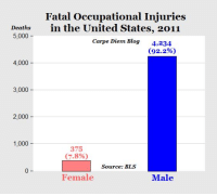 "Dank, Blog, and Carpe Diem: Fatal Occupational Injuries  Deaths  in the United States, 2011  5,000  Carpe Diem Blog  4,234  (92.2%)  4,000  3,000  2,000  1,000  375  (7.8%)  Source: BLS  Female  Male File under: ""Gender disparities that feminists don't care about.""   Source: http://tinyurl.com/hhjvavu"