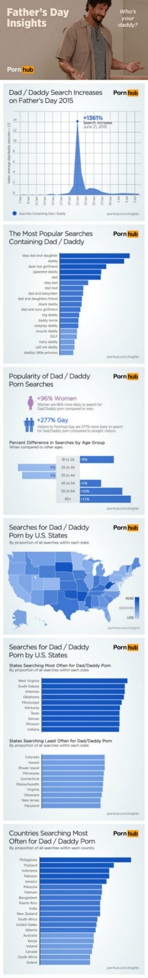 Africa, Dad, and Fathers Day: Father's Day  Insights  2  your  hub  Dad/ Daddy Search Increases  on Father's Day 2015  Porn hub  +1361%  Search Increase  June 21 2015  Searches Containing Dad/ Daddy  The Most Popular Searches  Containing Dad/Daddy  Porn hub  step dad and daughter  dads hot girlfriend  apanese daddy  step dad  ded and bebysitter  dad and daughters friend  black deddy  dad and sons girufrliend  big daddy  daddy twink  roleplay daddy  muscle deddy  hairy deddy  call me daddy  Popularity of Dad/Daddy  Porn Searches  Porn hub  +96% women  women are 96% more likely to search for  Dad/Daddy porn compared to men  Visitors to Pornhub Gay are 277% more laty to search  for Dad Daddy pom compared to straight vistors  Percent Difference in Searches by Age Group  When compared to other ages  18 to 24  25 to 34  45 to 54  Searches for Dad/Daddy  Porn hub  Porn by U.S. States  By proportion of all searches within eech state  Searches for Dad Daddy  Porn by U.S. States  States Searching Most Often for Dad/Daddy Porn  Porn hub  By proportion of al soarches within each state  West Virginia  South Dakota  States Searching Least Öften for Dad/Daddy Porn  By proportion of al searches within each state  Rhode Island  New lersey  Countries Searching Most  Often for Dad/ Daddy Porn  By proportion of all searches within each country  Porn hub  New Zealand  South Africa Pornhub just revealed its site insight about Fathers Day. Guess which country searched Daddy porn the most?