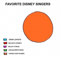 Demi Lovato, Disney, and Miley Cyrus: FAVORITE DISNEY SINGERS  DEMI LOVATO  SELENA GOMEZ  MILEY CYRUS  JONAS BROTHERS  TIMON AND PUMBA <p>My Favorite Disney Singers.</p>
