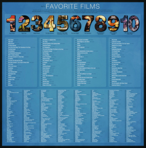 4chan's actual favorite movies (results from 2011 /tv/ survey) : movies: FAVORITE FILMS  /tv/'s  During the 2011 Av/ survey, the 3519 participants were asked to list their five favorite films of all time. 1833 elected to respond, listing a total of 1543 unique films-the top 500 of which are listed below.  Votes were calculated on a 5 point system. Each responders' number one film choice was given 5 points, with their number two given 4, number three given 3, number four given 2, and number five given 1  The film's total score is then a combination of the number of votes it received and the position it was ranked in their top fives  345678310  2001:  a space odyssey  PULP FICTION  SHAWSHANK  OEM ION  ORD RINGS  The Lord of the Rings:  Fellowship of the Ring  The Shawshank  Redemption  2001: A Space  Odyssey  Star Wars Episode IV:  A New Hope  The Dark Knight  Fight Club  Pulp Fiction  Blade Runner  The Big Lebowski  The Godfather  1 Pulp Fiction 726 votes  26 Terminator 2: Judgment Day 185 votes  27 The Thing 182 voles  28 Eternal Sunshine of the Spotless Mind 179 votes  29 American Psycho 177 votes  30 Dr. Strangelove 174 votes  31 The Lord of the Rings: The Return of the King 156 votes  32 A Clockwork Orange 154 votes  33 The Prestige 150 votes  34 12 Angry Men 149 votes  51 No Country For Old Men 106 votes  52 Scott Pilgrim vs. the World 106 votes  53 Moon 104 votes  54 Amélie 101 votes  55 Pan's Labyrinth 100 votes  76 City of God 80 votes  2 Fight Club 549 votes  3 Blade Runner 502 votes  77 Lawrence of Arabia 78 votes  78 The Lord of the Rings: The Two Towers 77 votes  79 Requiem For a Dream 76 votes  80 Toy Story 76 votes  4 The Big Lebowski 433 votes  5 The Lord of the Rings: The Fellowship of the Ring 422 votes  6 The Dark Knight 381 votes  7 The Godfather 380 votes  8 The Shawshank Redemption 349 votes  9 2001: A Space Odyssey 339 votes  10 Star Wars Episode IV: A New Hope 339 votes  11 The Matrix 321 votes  12 The Good, the Bad and the Ugly 318 votes  13 Star Wars Episode V: The Empire Strikes Back 309 votes  14 Taxi Driver 279 votes  81 Inglourious Basterds 75 votes  82 The Seventh Seal 75 votes  83 The Fountain 74 votes  56 Heat 97 votes  57 The Assassination of Jesse James... 97 votes  58 Raiders of the Lost Ark 95 votes  59 Stalker 92 votes  84 Starship Troopers 72 votes  60 Kill Bill: Vol. 1 91 votes  35 Lost in Translation 147 votes  85 The Usual Suspects 72 votes  86 Snatch 71 votes  36 Reservior Dogs 145 votes  61 Brazil 89 Votes  37 The Godfather: Part II 142 votes  38 In Bruges 137 votes  62 District 9 89 votes  87 Casablanca 70 votes  63 The Social Network 88 votes  88 The Princess Bride 68 votes  39 Aliens 131 votes  64 The Fifth Element 87 votes  89 28 Days Later 66 votes  90 Hot Fuzz 65 votes  15 Back to the Future 267 votes  40 American Beauty 129 votes  65 V For Vendetta 87 votes  16 Goodfellas 265 votes  66 Star Wars Episode VI: Return of the Jedi 86 votes  91 Synecdoche, New York 65 votes  41 Seven Samurai 129 votes  42 Forrest Gump 125 votes  67 Mulholland Drive 85 votes  92 Ghostbusters 64 votes  17 Inception 260 votes  18 There Will Be Blood 253 votes  93 The Royal Tenenbaums 63 votes  43 The Departed 125 votes  44 Gladiator 124 vates  68 Fargo 84 votes  69 Fear and Loathing in Las Vegas 84 votes  94 Chinatown 61 votes  19 Apocalypse Now 239 votes  20 Oldboy 234 votes  45 Leon: The Professional 124 votes  70 Gattaca 84 votes  95 Monty Python and the Holy Grail 59 votes  21 Children of Men 215 votes  46 Se7en 123 votes  71 One Flew Over the Cuckoo's Nest 84 votes  72 Full Metal Jacket 83 votes  96 Serenity 59 votes  97 Princess Mononoke 57 votes  22 Jurassic Park 197 votes  47 Die Hard 118 votes  48 Spirited Away 116 votes  98 Watchman 57 votes  23 Alien 191 votes  24 Drive 188 votes  73 Let the Right One In 81 votes  74 Saving Private Ryan 81 votes  75 Avatar 80 votes  49 Donnie Darko 114 votes  99 The Life Aquatic with Steve Zissou 56 votes  25 Memento 186 votes  50 Shaun of the Dead 13 voles  100 American History X 55 votes  101 Casino votes  201 Life Is Beautiful 24 te  Exposure  301 Let Me In 4to  401 The Double Life of Veronique 10 votes  451 Transformers 9 votes  151 The Holy Mountain33os  251 Sherlock Holmes (2009) 18 vpt  351 Tron 12 vote  tress4ot  403 The ers  404 The Machinist0 vots  405 Tropic Thunder  406 Up in the Air  407 Way of the Gun  Hear v  203 Naked Lund  251 T Scape  353 Zoolander 12 oes  354 A Fistful of Dollarsvoles  355 A Nightmare on Elm Street t  356 Before Sunset  357 Borat  Life vots  454 Walk Hard: The Dewey Cox Storyvol  455 Wet Hot American Summervotns  456 What Dreams May Come9 votos  457 World's Greatest Dad vles  and the Last Crusade o  254 Braveheart  255 Contact17votes  256 Event Horizon les  257 Metropolis (1928) 17 os  304 Taken4  305 Adventures of Baron Munchausen 14 vote  306 The Crow  307 The Goonies  104 Scarface 4 yotes  105 Sunshine 53 votns  106 WALL-E 50 votes  107 Network9 votes  154 Kung Pow: Enter the Fist 31 vot  155 The Lives of Others 3vos  156 The Room  157 Dead Man  204 Collateral 23 otes  205 Dark City 23 yots  206 Halloween  207 Kick-Ass volis  otes  Votes  0 sotes  votes  otes  votes  volis  voles  bo 10 v  uke  co w's a Wooderful Life les  160 Paths of Glory  161 Persona 30 votes  162 Sin City 30 ote  163 12 Monkeys 29 vo  164 Battle Royale2vom  459 Backdoor Sluts 9 vates  Ang 300.  410 10 Things Hate About You9vte  411 Alice in Wonderland votes  412 Andrei Rublevvo  413 Animal Kingdomvates  414 Bill & Ted's Bogus Journey votus  415 Boku No Pico  209 1ock Stock & Two Smoking Barrelsver 2s0 p lers7 ot  (2004) o  110 Mr. Nobody 45 vates  111 Once Upon a Time in the West 8 vo  112 Ferris Bueller's Day Off  113 The Iron Giant  114 The Breakfast Club  115 The Shining  210 Pirates of the Caribbean3 iotes  211 Big Trouble in Little China  212 Pi  213 The Chaser 22w  214 Curious Case of Benjamin Button  215 TRON: Legacy  0 votes  260 Rashomon  261 Spaceballs 17 vot  262 The Last Samural1otes  263 The Terminator  264 127 Hours 16 v  265 Almost Famous f6otes  310 Wings of Desire 14 votes  311 Withnall&I14 soce  312 Crank3ote  313 Dogville3 votes  314 Harry Potter & the Sorcerer's Stone 13 s 364 Kingdom of Heaven votes  360 ET  361 Flash Gordon  362 Interview with a Vampire votes  363 lp Man  460 Bram Stoker's Dracula voles  461 Chasing Amy  462 Cinema Paradiso vots  483 Clerks I  464 Crazy, Stupid, Love. votes  Votes  votog  votes  otes  365 Mallirats  eann coe  467 Dog Day Afternoon vates  468 Ed Wood  469 Equilibrium voto  470 Eraserhead B votes  Sigh and Low  Rlack otes  Man's Shoes vo  ctes  117 Anchorman  118 Clerks5 vates  119 Blue Velvet  120 Jaws4voles  367 Mysteriqus Skin1  368 Night of the Living Dead (1968)  369 Shutter Island  370 Singin' in the Rain  167 Mean Girls29 vtos  168 Platoon  169 Schindler's List 29 oles  170 The Bourne Identity 29 votes  217 Being John Malkovich  218 Dazed and Confused 21 vo  219 Moulin Rouge! 2 ot  220 Planet of the Apes  221 Ran  267 Barry Lyndon  268 Before Sunrise 16 s  269 GoldenEye vo  270 Highlander 16 vots  271 Hot Rod  317 Martyrs13 votes  318 Pineapple Express3 vot  319 Scream  320 Spider-Man 2 13 vo  321 Sucker Punch3 votes  417 Castaway on the Moon votes  418 Che  419 Chronicles of Riddick vols  420 City of Lost Children votes  421 Coffee and Cigaretes  vols  votes  otes  Fanny and Alexando Children votes  121 Problem Child 2 44 ptes  otes  171  371 Space Jam  histie 10vot  Limited iots  Road 2 votes  ything is Illuminate  votes  Hunting  323 The Nightmare Before Christmas  324 The Seven Samural3 vots  325 The Talented Mr. Ripley 13 voles  326 The Wizard of Oz 13 votes  27 They Live  473 Forgetting Sarah Marshall  474 Galaxy Quest  475 Gone with the Wind 8 votes  476 Hana-Bi8 vote  123 Life of Brian  124 The Fall  125 (500) Days of Summerwe  126 Predator1 votes  173 Gran Torino  174 Kiss Kiss Bang Bang 28 voles  175 Paprika  176 Robocop28 votes  223 Titanic  224 Finding Nemo  225 Ghost in the Shell  226 In the Mood For Love 20 votes  273 Man on Fire  274 Paris, Texas  275 Star Wars: The Phantom Menace T6 otes  276 Super 16  2ESympathy for Mr. Vengeance 16 ote  373 The Elephant Man  374 The Fast and the Furious  375 The Hitchhker's Guide to the Galaxy1votes 425 Harold and Maude votes  376 The New Worldv  a7 Three Colors: Blue  423 Friday  424 Fucking Amal 9 votes  3iotes  votes  426 Hook  votes  Trek (2009)2l  128 Rushmore 40 votes  228 0 Brother, Where Art Thou?20 votu  229 The Silence of the Lambs  230 The Wrestler 20 vo  231 Unforgiven 20 votos  Roger Rabbit1 votos  329 Young Frankenstein 13 vtes  330 All About Lily Chou-Chou  331 Dial M For Murder12t  332 Edward Scissorhands 12 votes  otes  ension 8votes  479 Inside Man 8 votes  outh of Madness votes  279 The Green Mile  280 Total Recal  281 Warrior votes  282 Bronson 5 wotes  Conan the Barbarian5 ols  379 3-ron  380 A Serious Man  381 Atonement  382 Baraka 10 vo  429 Independence Day  430 Indiana Jones & the Temple of Doom vaties 480 K-PAX  431 Jarhead  432 La Haine votes  129 Akira  130 Annie Hall3 otes  131 Boogie Nights 3votes  132 Primer  179 The Rocky Horror Picture Show 28 otes  180 Back to the Future Part II  181 Ikiru  182 Willy Wonka & the Chocolate Factory 27s 232 Airplanel9  votes  voites  votes  481 Mad Max 2: The Road Warrio votes  482 Midnight in Paris voles  weet Life votes  reddy Got Fingered1  Big Fish 0 vo  19 nFink  t at Maud'sotes  94 Sed Movie a vates  134 Mannolia  224 Rish cellent Adventure 19ipto  Down  435 Mystery Team  436 Poor Little White Boy vos  437 Ratatouille 9 vot  438 Rope9 v  185 Once Upon a Time in America  186 Stand By Me  187 Star Trek Il: The Wrath of Khan 28 otes  188 The Evil Dead  235 Commando  236 Dumb & Dumber 19als  237 Ghost World 19 voles  238 Hard Candy9 vot  How to Train Your Dragon 15 vots  286 Koyaanisqatsi  287 Little Miss Sunshine  288 Memories of Murder 15 vo  335 Hackers 2 votes  336 Harakiri2 votes  337 Home Alone 12 vote  338 Infernal Affairs 12otes  Lost Highway 12 votes  385 Dead Poets Society10v  386 Der Untergang 10 o  387 Do the Right Thing  388 Eastern Promises 0 vtes  485 Saw  486 Scent of a Woman s  487 Stranger Than Fiction votes  488 Survive Style 5+ i  135 The Thin Red Line 38 votes  136 Trainspotting 38 volns  137 Vertigo  138 Black Swan ls  otes  nn The Dvne Ultima Oice voles  491 The Descent  492 The Propositionvotes  493 The Rock  494 The Twilight Saga: Eclipse 8 voles  495 The Twilight Saga: New Moon yotes  496 Thor  Man From Earth 25 t  in the Loop  240 0  opng Summer Fall Winter& Spring5 ts 3  Sidevdys  hMontana: The Movie 10 votes  a Plane 9nts  rothers votes  Eleven  votes  441 Talk Radio  442 Teenage Mutant Ninja Turtlesvates  443 The Butterfly Effect  444 The Count of Monte Cristooes  445 The Flyots  The Graduate o  141 Into the Wild  142 The Boondock Saints otes  143 The Third Man 36 ots  144 Blues Brothers 35 ls  145 Office Space 35 votes  Silence of the Lambs 35 votes  191 North By Northwest 25 votes  192 Thank You For Smoking votes  193 Zodiac  194 Beauty and the Beast  195 Black Dynamite 24 otes  196 Blazing Saddles  241 Psycho  242 Punch-Drunk Love  243 Super Troopers  244 The Girl With the Dragon Tattoo  245 A.I. Artificial Intelligence 8  291 Sunset Blvd  292 Wristcutters: A Love Story 15 vos  293 A Scanner Darkly14 oes  294 Aladdin  295 Casino Royale4 votes  296 Delicatesse  341 Master and Commander  342 Melancholia 12 sote  343 My Sassy Girl 12 votes  344 Solaris (1972) 12 otes  345 Stargate 2 votes  346 Superbad12 tes  391 Laputa: Castle in the Sky 10 ater  392 Last Year At Marienbad 10 votes  393 Mind Game  394 Minority Report10 vo  395 Remember the Titans0 otes  396 Shortbus  fvotes  8xoter  246 Aguirre: The Wrath of God  llos  es  wates  208 Solaris (2002) 0 votes  198 Groundhog Day  199 Iron Man  200 Jacob's Ladder 24 os  148 The Incredibles 34 votes  149 The Tree of Life  150 Dawn of the Dead (1978) 33 otes  248 Enter the Void 78 voes  249 Miller's Crossing 18 s  250 Pierrot Le Fou  448 The Sacrifice  449 The Searchers  450 The Seventh Continentates  498 Train Spotting otes  499 Y Tu Mamá También wores  Centimeters Per Secondot  298 Harold & Kumar Go to White Castle 14 stes 348 The Man Who Would Be King 2soes  299 Howl's Moving Castle  300 La Dolce Vita  349 The Passion of Joan of Arc 12 votes  350 This Is England  399 Spartacus (1960) 10 votes  400 The 400 Blows  500  votes 4chan's actual favorite movies (results from 2011 /tv/ survey) : movies