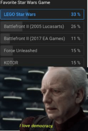 Lego, Star Wars, and Game: Favorite Star Wars Game  LEGO Star Wars  33%  Battlefront II (2005 Lucasarts)  26 %  Battlefront II (2017 EA Games)  11%  Force Unleashed  15%  SE  KOTOR  15%  Ilove democracy I guess we don't need dictatorship