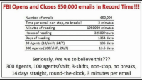 Clock, Fbi, and Memes: FBI Opens and Closes 650,000 emails in Record Time!!!  650,000  Number of emails  Time per email non-stop, no breaks!  3 minutes  Minutes of reading  1950000 minutes  Hours of reading  32500 hours  Days of reading  1354 days  30 Agents (10/shift, 24/7)  135 days  300 Agents (100/shift, 24/7)  13.5 days  Seriously, Are we to believe this???  300 Agents, 100 agents/shift, 3-shifts, non-stop, no breaks,  14 days straight, round-the-clock, 3 minutes per email From our fan Estella. ~ GATSBY