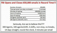 Clock, Fbi, and Memes: FBI Opens and Closes 650,000 emails in Record Time!  Number of emails  650.000  Time per email non-stop, no breaks!  3 minutes  Minutes of reading  1950000 minutes  32500 hours  Hours of reading  Days of reading  1354 days  30 Agents (10/shift, 24/7)  135 days  300 Agents (100/shift, 24/7)  13.5 days  Seriously, Are we to believe this???  300 Agents, 100 agents/shift, 3-shifts, non-stop, no breaks,  14 days straight, round-the-clock, 3 minutes per email ~SF