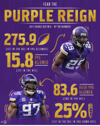 Memes, Nfl, and Purple Reign: FEAR THE  PURPLE REIGN  275.9  2017 VIKINGS DEFENSE BY THE NUMBERS  1ST IN THE NFL IN YPG ALLOWED]  PPG  ALLOWED  LIST IN THE NFL]  83.6  RUSH YPG  ALLOWED  I2ND IN THE NFL]  97  1ST IN THE NFL IN 3RD DOWN DE F]  NFL The @Vikings' defense is for real, and the stats back it up. 💪 #NFLPlayoffs #Skol https://t.co/6eZYXOH8dq