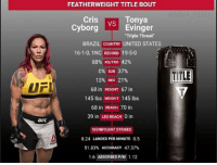 Did we really expect anything else to happen? mma ufc mmamemes ufcmemes ufc214: FEATHERWEIGHT TITLE BOUT  Cris  Cyborgs  vs Tonya  VS  Evinger  Triple Threat'  BRAZIL COUNTRY UNITED STATES  16-1-0, 1NC RECORD 19-5-0  88% KO/TKO 42%  0% SUB 37%  13% DEC 21%  68 in HEIGHT 67 in  145 lbs WEIGHT 145 lbs  68 in REACH 70 in  39 in LEG REACH 0 in  TITLE  UFI  UFC  SIGNIFICANT STRIKES  8.24 LANDED PER MINUTE 0.5  51.83% ACCURACY 47.37%  1.6 ABSORBED P/M 1.12 Did we really expect anything else to happen? mma ufc mmamemes ufcmemes ufc214