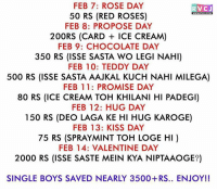 Memes, Valentine's Day, and Chocolate: FEB 7: ROSE DAY  RVCJ  50 RS (RED ROSES)  FEB 8: PROPOSE DAY  200RS (CARD ICE CREAM)  FEB 9: CHOCOLATE DAY  350 RS (ISSE SASTA WO LEGI NAHI)  FEB 10: TEDDY DAY  500 RS (ISSE SASTA AAJKAL KUCH NAHI MILEGA)  FEB 11: PROMISE DAY  80 RS (ICE CREAM TOH KHILANI HI PADEGI)  FEB 12: HUG DAY  150 RS (DEO LAGA KE HI HUG KAROGE)  FEB 13: KISS DAY  75 RS (SPRAYMINT TOH LOGE HI)  FEB 14: VALENTINE DAY  2000 RS (ISSE SASTE MEIN KYA NIPTAAOGE?)  SINGLE BOYS SAVED NEARLY 3500+RS.. ENJOY!! Single boyss saved nearly 3500+ RS...Naacho BC!👯😂 💃 rvcjinsta