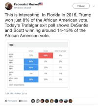 Af, Asian, and American: Federalist Musket  @Patriot_Musket  Follow  This is interesting. In Florida in 2016, Trump  won just 8% of the African American vote  Today's Trafalgar exit poll shows DeSantis  and Scott winning around 14-15% of the  African American vote  race  clinton  trump  otherlno answer  white  62%  black  14%  latino  18%  asian  2%  other race  32%  64%  4%  84%  896  8%  62%  35%  3%  n/a  n/a  n/a  58%  36%  6%  3997 respondents  1:04 PM- 6 Nov 2018  10 Retweets 23 Likes  ITAIAN AF
