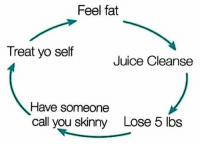 Ugh it's a vicious cycle 😩 ifthisaintme: Feel fat  Treat yo self  Juice Cleanse  Have someone  call you skinny  Lose 5 lbs Ugh it's a vicious cycle 😩 ifthisaintme