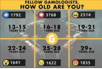 Video Games, War, and Wars: FELLOW GAMOLOGISTS,  HOW OLD ARE YOU?  1792  2514  3768  16-18  13-15  19-21  YEARS OLD  YEARS OLD  YEARS OLD  22-24  25-28  29+  YEARS OLD  YEARS OLD  YEARS OLD  1641 1622  1835 Age Wars! How old are you fellow Gamologists? Who will win this war? Personally, I'm turning 26 today. :D