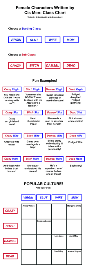 Bitch, Crazy, and Crime: Female Characters Written by  Cis Men: Class Chart  Writen by @GoodLucklz and @rachelburry  Choose a Starting Class:  VIRGIN  WIFE  МОМ  SLUT  Choose a Sub Class:  BITCH  DEAD  DAMSEL  CRAZY   Fun Examples!  Bitch Virgin  Damsel Virgin  Dead Virgin  Crazy Virgin  Fridged  daughter!  Fridged  girlfriend!  You mean she  You mean she  Sweet innocent  DOESN'T want  DOESN'T want  princess in  need of rescue!  to sleep with me  AND she's a  to sleep with  me?!  lesbian?!  Dead Slut  Crazy Slut  Bitch Slut  Damsel Slut  She needs a  Head  Slut shamed  Crazy  ex- girlfriend  trope!  man to save her  from herself!  cheerleader  crime victim!  trope!  Crazy Wife  Damsel Wife  Dead Wife  Bitch Wife  Being pretty  while deathly ill  is her entire  Game over,  Crazy ex-wife  trope!  Fridged Wife!  marriage is a  trap!  personality!  Crazy Mom  Damsel Mom  Bitch Mom  Dead Mom  And that's why  He's a  She never  Backstory!  superhero so of  Course he has  he has trust  understood his  issues!  dream!  one of these!   POPULAR CULTURE!  Add your own!  VIRGIN  SLUT  WIFE  МОМ  Annie Wilkes  Margaret White  CRAZY  Santana Lopez  BITCH  Aunt May  Lois Lane  DAMSEL  Sue Dilby  Martha Wayne  DEAD elwurd:  awindylife:  feministbatman: Presented by myself and @goodluckdetective without comment  That. That is the entire high literature summed up. You just broke all man-written novels