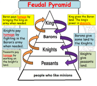 "Army, Http, and Minions: Feudal Pyramid  King gives the Baron  Baron pays homage by  bringing the king an  army when needed  land. The king's  power is absolute  King  Knights pay  homage by  fighting in the  Baron's army  when needed  Barons give  some land to  Barons  the Knights.  Knights  Peasants pay  homage by  working on  the knights  land  Knights  give  Peasants  peasants  land  people who like minions <p>New format? Could this see gains? via /r/MemeEconomy <a href=""http://ift.tt/2Fx7LXX"">http://ift.tt/2Fx7LXX</a></p>"