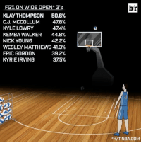 The numbers are in Klay's favor for the 3-point contest tonight. Will he win? (@verizon): FG% ON WIDE OPEN* 3's  KLAY THOMPSON  50.6%  C.J. MCCOLLUM  478%  474%  KYLE LOWRY  KEMBA WALKER 44.8%  NICK YOUNG  42.2%  WESLEY MATTHEWS 41.3%  39.2%  ERIC GORDON  KYRIE IRVING  375%  l  br  *H/T NBA.COM The numbers are in Klay's favor for the 3-point contest tonight. Will he win? (@verizon)