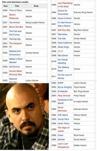 Meme lord hector: Film and television credits  Last Rites/Gang Hector  Year  Title  Role  of the Dead  2000 Price of Glory Hector  School for  scoundrels Subway thug Hector  2006 Hood of Horror Hector  2001 The  Animal Gang Leader Hector  Had Known  2007  Was a Genius  Hector  2001 Barrio Murders Hector  2007 Get Pony Boy Big Dino Hector  The Fast and  2001  Hector  2007 Wannabes  Hector  the Furious  2001 Training Day Hector 2008 The Ode  Cholo Hector  2008 Hotel California Hector  2001- The Gangster  Hector  2008 Street Kings Hector  2003 Hit  Masked and  2009 Red Sands Hector  Malibu's Most Hector  The Walking Hector  2003 Old School  Hector  Double Blade  Hector  For the Love of  2011  National  Latino Hector  2003 SWAT  Latino Hector  2003 Bruce Almighty Hood Hector  2003 El Matador Bar Thug Hector  2004 Party Animalz Party Hector  mployee of the  el negro Hector  Month  2005 Seven  bad ass Hector  2005 CSI: Miami  hitman Hector  2005 Candy Paint Hector  2006 Harsh Times  Hector  The Virgin of  Hector  Roof Hood  2006 Crank  2006 spintor Dusty Hector  Jack's Law  Diablo Hector Meme lord hector