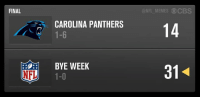 Cam Newton throws 2 INTs as Panthers drop another, fall to 1-6.: FINAL  NFL  CAROLINA PANTHERS  1-6  BYE WEEK  1-0  ONFL MEMES CBS  14 Cam Newton throws 2 INTs as Panthers drop another, fall to 1-6.