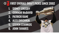 In case you missed it somehow, these are your votes for our first Top-6. Link in our profile for our new question!: FIRST OVERALL DRAFT PICKS SINCE 2002  1. SIDNEY CROSBY  2. CONNOR McDAVID  3. PATRICK KANE  4. ALEX OVECHKIN  5. STEVEN STAMKOS  6. JOHN TAVARES In case you missed it somehow, these are your votes for our first Top-6. Link in our profile for our new question!