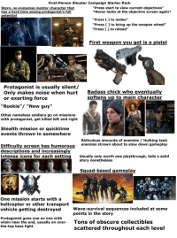 "Soldiers, Squad, and Starter Packs: First-Person Shooter Campaign Starter Pack  Stern, no-nonsense mentor character that  has a hard time seeing protagonist's full  potential  ""Press start to view current objectives""  *Never looks at the objective screen again*  ""Press ] to melee""  ""Press [ ] to bring up the weapon wheel""  ""Press [ 1 to reload""  First weapon you get is a pistol  Protagonist is usually silent  Badass chick who eventually  softens up to main character  Only makes noise when hurt  or exerting force  ""Rookie""/ ""New guy""  Other nameless soldiers go on missions  with protagonist, get killed left and right  Stealth mission or quicktime  events thrown in somewhere  Difficulty screen has humorous  descriptions and increasingly  intense icons for each setting  Ridiculous amounts of enemies / Hulking tank  enemies strewn about to slow down gameplay  Usually only worth one playthrough, tells a solid  story nonetheless  Squad-based gameplay  One mission starts with a  helicopter or other transport  vehicle getting destroyedWave-survival sequences included at some  points in the story  Protagonist goes one on one with  vilain near the end, usually an ove  the-top boss fight  Tons of obscure collectibles  scattered throughout each level First-person shooter campaign starter pack"