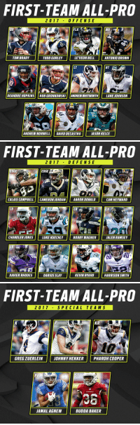 2017 First-Team All-Pros! https://t.co/LR5MEeG49m: FIRST-TEAM ALL-PRO  2017 0F FENSE  QB  RB  FLX2  TOM BRADY  TODD GURLEY  LEVEON BELL  ANTONIO BROWN  WR  TE  LT  RT  Pa  DEANDRE HOPKINS ROB GRONKOWSKI ANDREW WHITWORTH LANE JOHNSON  RG  ANDREW NORWELL DAVID DECASTRO  JASON KELCE   FIRST-TEAM ALL-PRO  2017 DE FENSE  EDGE  EDGE  DL  DL  CALAIS CAMPBELL CAMERON JORDAN AARON DONALD  CAM HEYWARD  LB  LB  CB  CARDINALS  CHANDLER JONES  LUKE KUECHLY  BOBBY WAGNER  JALEN RAMSEY  CB  XAVIER RHODES  DARIUS SLAY  KEVIN BYARD  HARRISON SMITH   FIRST-TEAM ALL-PRO  2017S PE CIAL TEA M S  KR  Rams  GREG ZUERLEINJOHNNY HEKKER PHAROH COOPER  PR  ST  CARDINALS  36  JAMAL AGNEW  BUDDA BAKER 2017 First-Team All-Pros! https://t.co/LR5MEeG49m