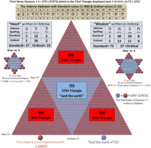 """What does this all mean...: First Verse Genesis 1:1 2701 (37X73) which is the 73rd Triangle displayed here 1+2+3+4...to 73 2701  The Hebrew Alphabet with Standard values (1-400) & Ordinal values (1-22)  1 2  9 10 20 30 40 50 60 70 80 90 103 200  300  400  תשר קצופענמ ל ןכיטחזוהגבא  12 13 4 15 16 17 18  2 3 4 5  19 20  10  11  21  22  """"Heart"""" written in Hebrew  """"Wisdom"""" written in Hebrew  ל  Hebrew  Hebrew  ה  Spelling  et  Spelling:  Meno  Heo  daned  kaf  Standard:  Standard:  5  12  2  2  5  40  20  Ordinal:  5  Ordinal:  13  11  5  Standard= 37 Ordinal= 19  Standard= 73  37 Ordinal  Star nr 3  Star nr 4  666  36th Triangle  37 as a Star  19 as a Centered Hexagon Row 37  37X19-""""and the eath""""-703  73 as a Star  37 as a Centered Hexagon  37X73-""""Total value of Genesis 1:1-2701  703  37th Triangle  =2701 (37X73)  The Total Value of Genesis 1:1  """"and the earth""""  written in Hebrew  666  666  36th Triangle  36th Triangle  Row 73  Column 37  """"and the earth703  """"In the beginning God created the heaven""""  =666X3  C00 00  30  ununm What does this all mean..."""