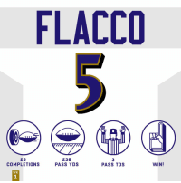 Memes, 🤖, and Tds: FLACCO  25  COMPLETIONS  236  PASS YDS  3  PASS TDS  WIN!  WK .@JoeFlacco was 🔥🔥🔥. #HaveADay #BUFvsBAL  #RavensFlock https://t.co/sDmntM3Tpp