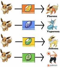 Vaporeon, Jolteon, and Flareon: Flareon  Vaporeon  Thunderstone  Jolteon  Dpatreon Logical Eeveelution? https://t.co/kBGmvHLPc0