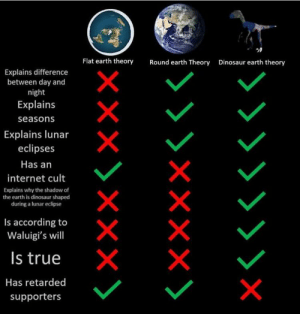 All those stupid round and flat earthers smh: Flat earth theory  Round earth Theory  Dinosaur earth theory  Explains difference  between day and  night  Explains  seasons  Explains lunar  eclipses  Has an  internet cult  Explains why the shadow of  the earth is dinosaur shaped  during a lunar eclipse  Is according to  Waluigi's will  Is true  Has retarded  supporters All those stupid round and flat earthers smh