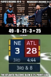 Atlanta Falcons, Nfl, and Falcons: FLOYD'S RECORD: 49-0  MCGREGOR'S RECORD: 21-3  AT AUG 2  HER  WEATHER  26  49-0-21-3-25  @NFLMEMES  I NE ATL  3 28  3RD 4:44  3RD & 8  THE ATLANTA FALCONS BLEW A 25-POINT LEAD Confirmed...