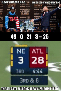 Atlanta Falcons, Illuminati, and Nfl: FLOYD'S RECORD: 49-0  MCGREGOR'S RECORD: 21-3  SAT AUG 26  HER  McGRENDR  TM  HER  WEATHER  GOR  AUG 2  26  49-0-21-3-25  I NE ATL  3 28  3RD 444  3RD & 8  THE ATLANTA FALCONS BLEW A 25-POINT LEAD Illuminati confirmed!  (via CockyWesWelker)