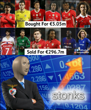Stonks https://t.co/8Y3KNjzVO7: Fly  Emirates  Fly  Emirates  Fly  Emirates  Fly  Emirates  Bought For €5.05m  TIHAD  IRWAYS  JOAO FELIX  be  Rakuten  OKOHAMA  17  K  Sold For €296.7m  fTrollFootball  O TheFootballTroll  ST0  560  0168  1 4563  156 0287  WAStonks  00.1204  0.9%  0.12%  .286A  666 Stonks https://t.co/8Y3KNjzVO7