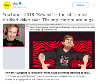 "Funny, Future, and Lol: Follow  lin. Vox  @voxdotcom  YouTube's 2018 ""Rewind"" is the site's most  disliked video ever. The implications are huge.  k Goin' through some hard times, so I wanted to draw somethin' to make  Felix laugh. € (hopefully, lol)  M CONNA  SAY THE  WORD  How the ""Subscribe to PewDiePie"" meme could determine the future of YouT…  YouTube's year-end ""Rewind"" video is now the most disliked video in its history,  thanks to a raging culture war. Here's what's at stake."