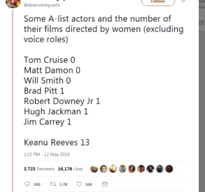 Cruise: Follow  tat  @deanvannguyen  Some A-list actors and the number of  their films directed by women (excluding  voice roles)  Tom Cruise 0  Matt Damon 0  Will Smith 0  Brad Pitt 1  Robert Downey Jr 1  Hugh Jackman 1  Jim Carrey 1  Keanu Reeves 13  1:15 PM -12 May 2019  3,723 Retweets 16,176 Likes