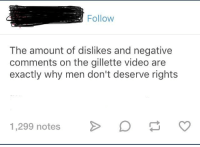 Tumblrinaction: Follow  The amount of dislikes and negative  comments on the gillette video are  exactly why men don't deserve rights  1,299 notes