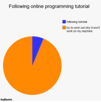 Work, Programming, and Online: Following online programming tutorial  following tutorial  try to work out why it won't  work on my machine Oh look a new version has released.