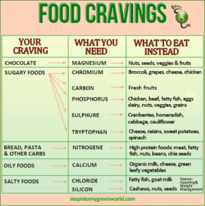 srsfunny:What To Eat Instead Of What You're Craving: FOOD CRAVINGS  ete  YOUR  CRAVING  WHAT YOU  WHAT TO EAT  NEED  INSTEAD  CHOCOLATE  MAGNESIUM  Nuts, seeds, veggies & fruits  Broccoli, grapes, cheese, chicken  SUGARY FOODS  CHROMIUM  Fresh fruits  Chicken, beef, fatty fish, eggs  dairy, nuts, veggies, grains  Cranberries, horseradish,  cabbage, cauliflower  Cheese, raisins, sweet potatoes,  spinach  High protein foods: meat, fatty  fish, nuts, beans, chia seeds  Organic milk, cheese, green  leafy vegetables  Fatty fish, goat milk Courning  Cashews, nuts, seeds Management  CARBON  PHOSPHORUS  SULPHURE  TRYPTOPHAN  BREAD, PASTA  & OTHER CARBS  NITROGENE  OILY FOODS  CALCIUNM  CHLORIDE  SILICON  stepintomygreenworld.com  SALTY FOODS  Weight srsfunny:What To Eat Instead Of What You're Craving