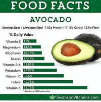 @Regrann from @dr.aaronnd - Little foodfact for day. Be sure you're eating the right type of fats in your diet goodfats foodforfuel eatREALfood letfoodbethymedicine naturalcuresnotmedicine drsebi alkaline plantpower plantbased eattolive: FOOD FACTS  AVOCADO  Serving Size: 1 (Average Size) 4.02g Protein | 17.15g Carbs | 13.5g Fiber  % Daily Value  Vitamin E  11%  Magnesium  Riboflavin E 335%  Niacin 17.47%  Vitamin B-6 25.85%  Potassium匢Besa  335°1。  Folate 207532  Vitamin K 52.75%  Vitamin C 33.59  Based on a 2,000 caloric dict.  t_te SwansonVitamins.com @Regrann from @dr.aaronnd - Little foodfact for day. Be sure you're eating the right type of fats in your diet goodfats foodforfuel eatREALfood letfoodbethymedicine naturalcuresnotmedicine drsebi alkaline plantpower plantbased eattolive