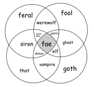 sonseulsoleil:today's fresh take: fool  feral  werewolf  goblin  moth  man  ghost  sirenX fae  'elf  demon  vampire  goth  thot sonseulsoleil:today's fresh take