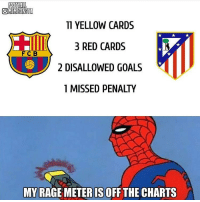 Intense game last night 🔥 Tag 2 friends 👇: FOOTBALL  OMEMESINSTA  11 YELLOW CARDS  3 RED CARDS  F C B  2 DISALLOWED GOALS  1 MISSED PENALTY  MY RAGE METER ISOFF THE CHARTS Intense game last night 🔥 Tag 2 friends 👇