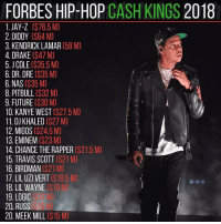 "Birdman, Chance the Rapper, and DJ Khaled: FORBES HIP-HOP CASH KINGS 2018  1. JAY-Z [$76.5 M]  2. DIDDY [$64 M  3. KENDRICK LAMAR (58 M  4. DRAKE [$47 M]  5. J COLE ($35.5 M  6. DR. DRE (S35 M)  6. NAS ($35 M  8. PITBULL [$32M]  9. FUTURE (S30 M  10. KANYE WESTL$27.5 M]  11. DJ KHALED ($27 M  12. MIGOS [$24.5 M  13. EMINEM (S23 M)  14. CHANCE THE RAPPER (S21.5 M)  15. TRAVIS SCOTT ($21M  16. BIRDMAN (S21 M  17. LIL UZI VERT (S19.5  18. LIL WAYNE ($19  19. LOGIC  20 RUSS  20. MEEK MILL [S 15 M]  M)  $17 M  (S 15 M] ""I'm not a businessman I'm a business, man ‼️"" ( via @hotnewhiphop ) Follow @bars for more ➡️ DM 5 FRIENDS"