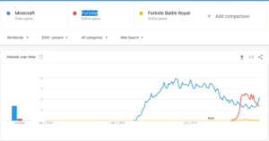 Minecraft, Game, and Search: Fortnite Battle Royal  Fortnite  Minecraft  Add comparison  Online game  Online game  Video game  2004- present  Worldwide  All categories  Web Search v  Interest over time  <>  100  75  50  25  Note  Average  Jan 1, 2004  Apr 1, 2009  Jul 1, 2014 A Glorious Day for Gamers!