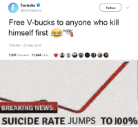 25 May: Fortnite e  @FortniteGame  Follow  Free V-bucks to anyone who kill  himself first 5.9  7:49 AM-25 May 2018  1,031 Retweets 11,464 Likes  BREAKING NEWS  SUICIDE RATE JUMPS TO 100%