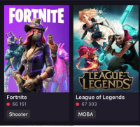 league of legends: FORTNITE  LEAGUE  OF  LEGENDS  League of Legends  Fortnite  66 151  Shooter  ● 67303  MOBA